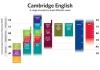 Кембриджский экзамен FCE
